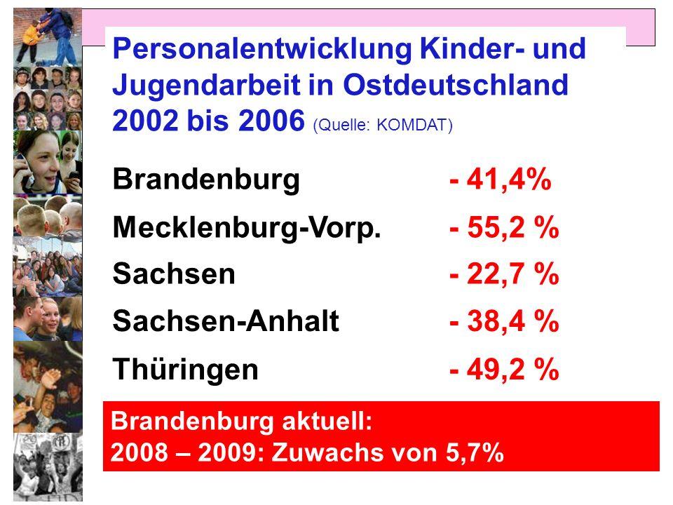 Personalentwicklung Kinder- und Jugendarbeit in Ostdeutschland 2002 bis 2006 (Quelle: KOMDAT) Brandenburg- 41,4% Mecklenburg-Vorp.- 55,2 % Sachsen- 22