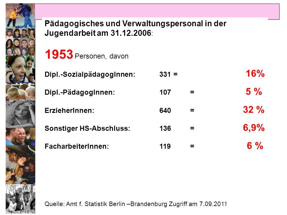 Pädagogisches und Verwaltungspersonal in der Jugendarbeit am 31.12.2006 : 1953 Personen, davon Dipl.-SozialpädagogInnen:331 = 16% Dipl.-PädagogInnen:1