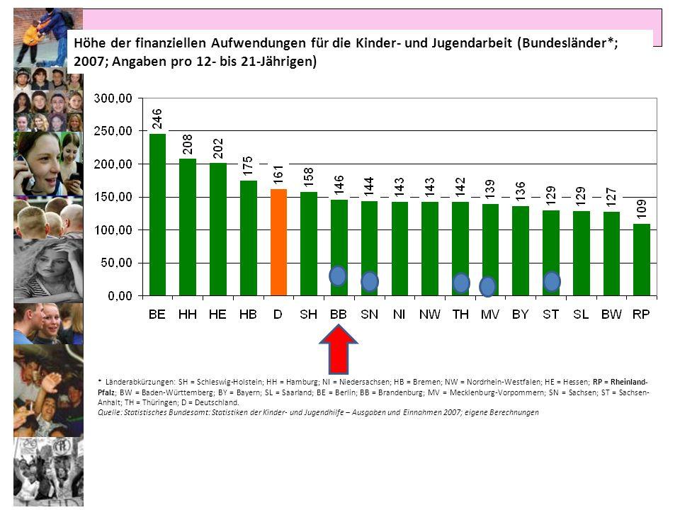 Höhe der finanziellen Aufwendungen für die Kinder- und Jugendarbeit (Bundesländer*; 2007; Angaben pro 12- bis 21-Jährigen) *Länderabkürzungen: SH = Sc