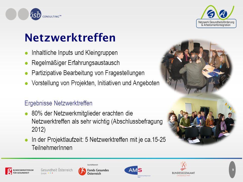 Austausch & Diskussion Thematisierung Arbeitslosigkeit und Gesundheitsförderung Sensibilisierung der Öffentlichkeit Drei Konferenzen im Wiener Rathaus je ca.