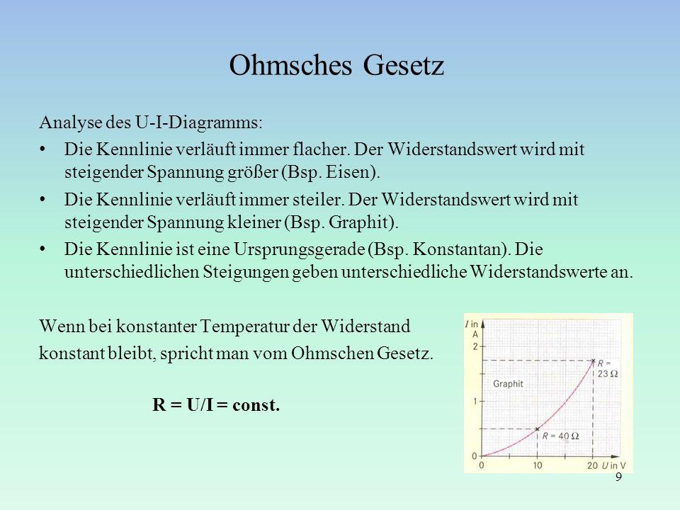 Ohmsches Gesetz Analyse des U-I-Diagramms: Die Kennlinie verläuft immer flacher. Der Widerstandswert wird mit steigender Spannung größer (Bsp. Eisen).