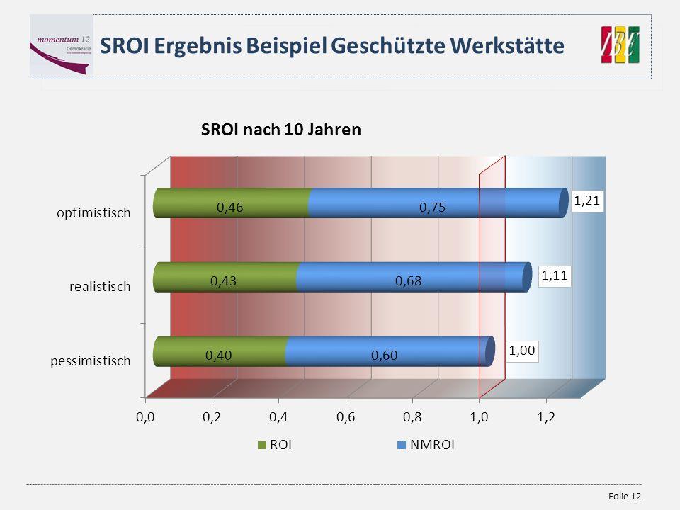 Folie 12 SROI Ergebnis Beispiel Geschützte Werkstätte 1,21 1,11 1,00