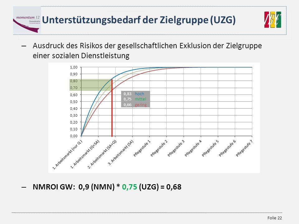 Folie 22 – Ausdruck des Risikos der gesellschaftlichen Exklusion der Zielgruppe einer sozialen Dienstleistung – NMROI GW: 0,9 (NMN) * 0,75 (UZG) = 0,6