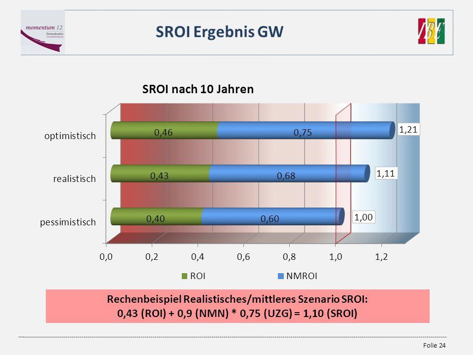 Folie 24 SROI Ergebnis GW Rechenbeispiel Realistisches/mittleres Szenario SROI: 0,43 (ROI) + 0,9 (NMN) * 0,75 (UZG) = 1,10 (SROI) 1,21 1,11 1,00