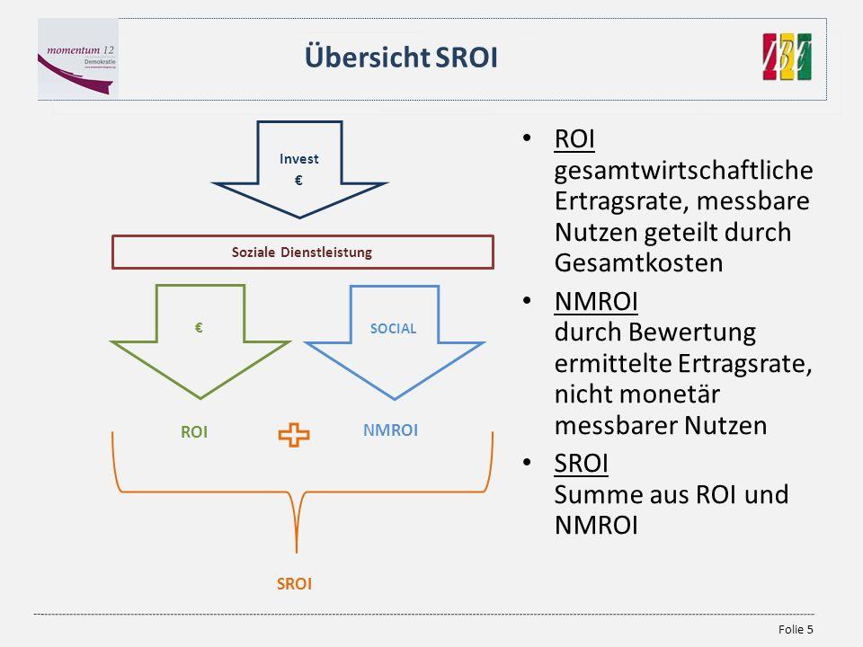 Folie 5 Übersicht SROI Invest Soziale Dienstleistung SOCIAL ROI NMROI SROI ROI gesamtwirtschaftliche Ertragsrate, messbare Nutzen geteilt durch Gesamt