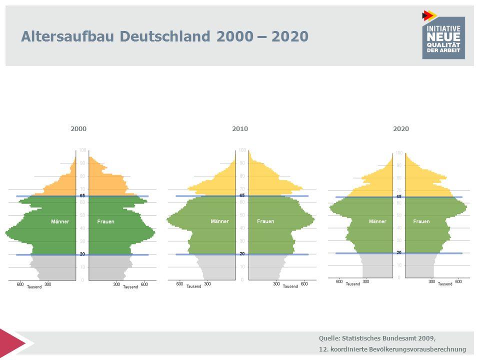 5 Unternehmenswelt im Wandel: Gemeinsame Lösungen entwickeln demografischer Wandel globaler Wettbewerb Diese Herausforderungen stellen in ihrer Bündelung ein neues übergreifendes Themenfeld dar.