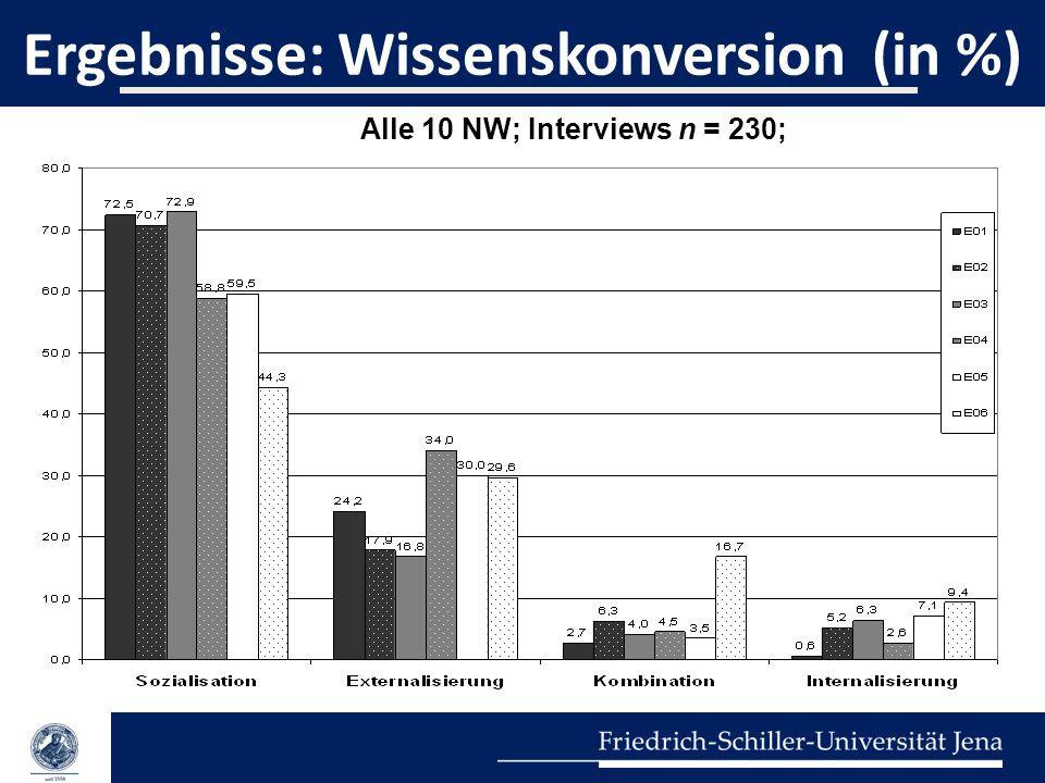 Ergebnisse: Wissenskonversion (in %) Alle 10 NW; Interviews n = 230;