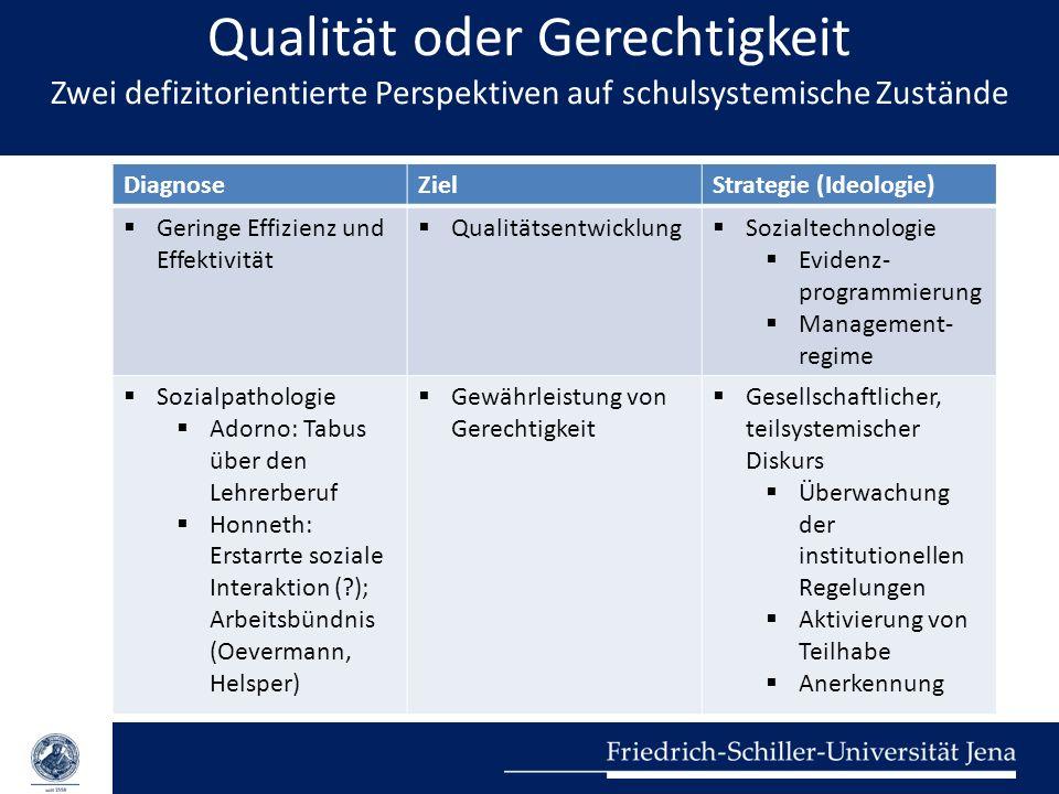 Qualität oder Gerechtigkeit Zwei defizitorientierte Perspektiven auf schulsystemische Zustände DiagnoseZielStrategie (Ideologie) Geringe Effizienz und