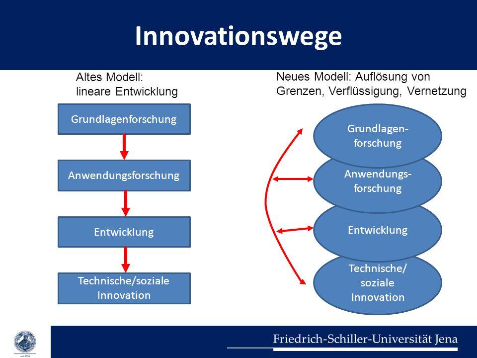 Innovationswege Grundlagenforschung Anwendungsforschung Entwicklung Technische/soziale Innovation Altes Modell: lineare Entwicklung Technische/ sozial