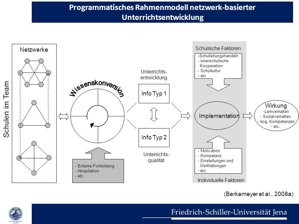 Programmatisches Rahmenmodell netzwerk-basierter Unterrichtsentwicklung Implementation Schulen im Team Netzwerke Info Typ 1 Info Typ 2 Unterrichts- en
