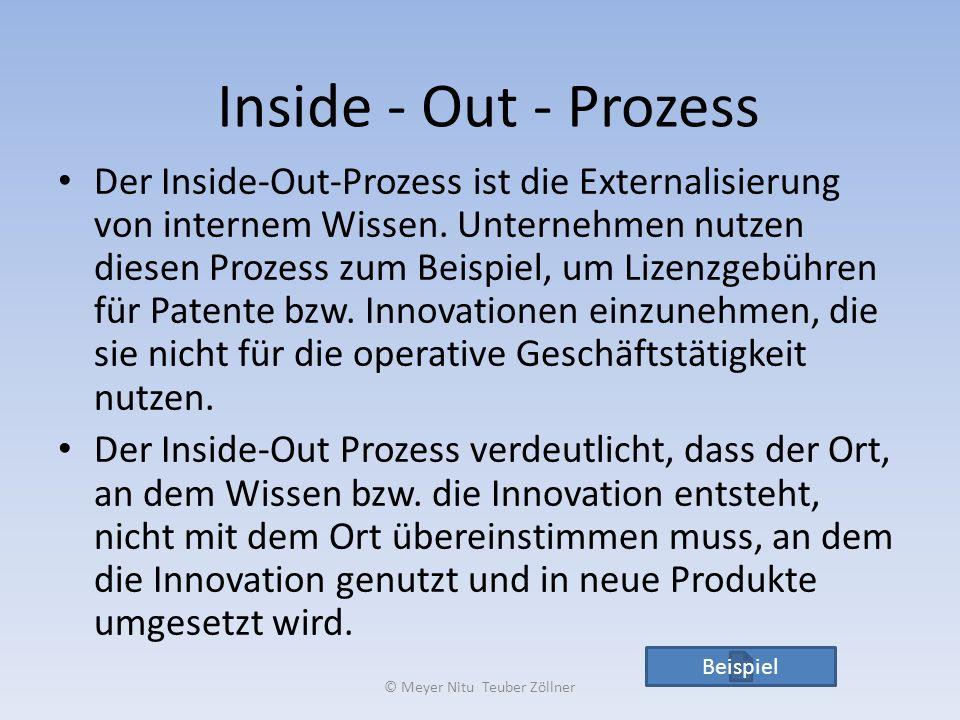 Inside - Out - Prozess Der Inside-Out-Prozess ist die Externalisierung von internem Wissen. Unternehmen nutzen diesen Prozess zum Beispiel, um Lizenzg