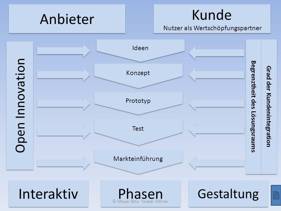 Anbieter Kunde Nutzer als Wertschöpfungspartner Kunde Nutzer als Wertschöpfungspartner Ideen Konzept Prototyp Test Interaktiv Phasen Gestaltung Markte