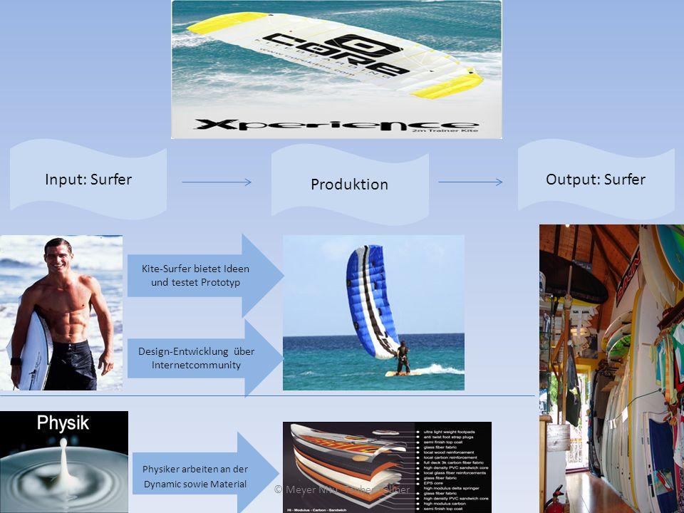 Physiker arbeiten an der Dynamic sowie Material Kite-Surfer bietet Ideen und testet Prototyp Design-Entwicklung über Internetcommunity Input: Surfer P