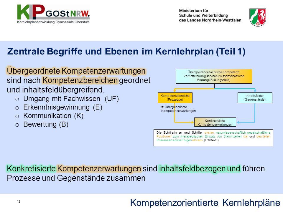 Kompetenzorientierte Kernlehrpläne Zentrale Begriffe und Ebenen im Kernlehrplan (Teil 1) 12 Konkretisierte Kompetenzerwartungen Die Schülerinnen und S