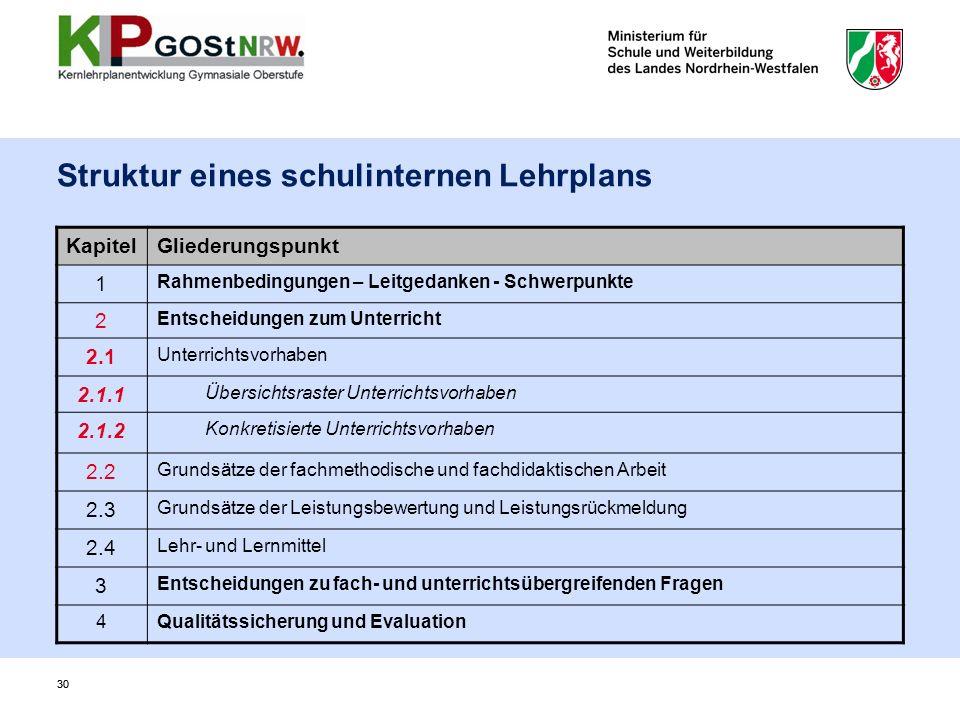 30 Struktur eines schulinternen Lehrplans KapitelGliederungspunkt 1 Rahmenbedingungen – Leitgedanken - Schwerpunkte 2 Entscheidungen zum Unterricht 2.
