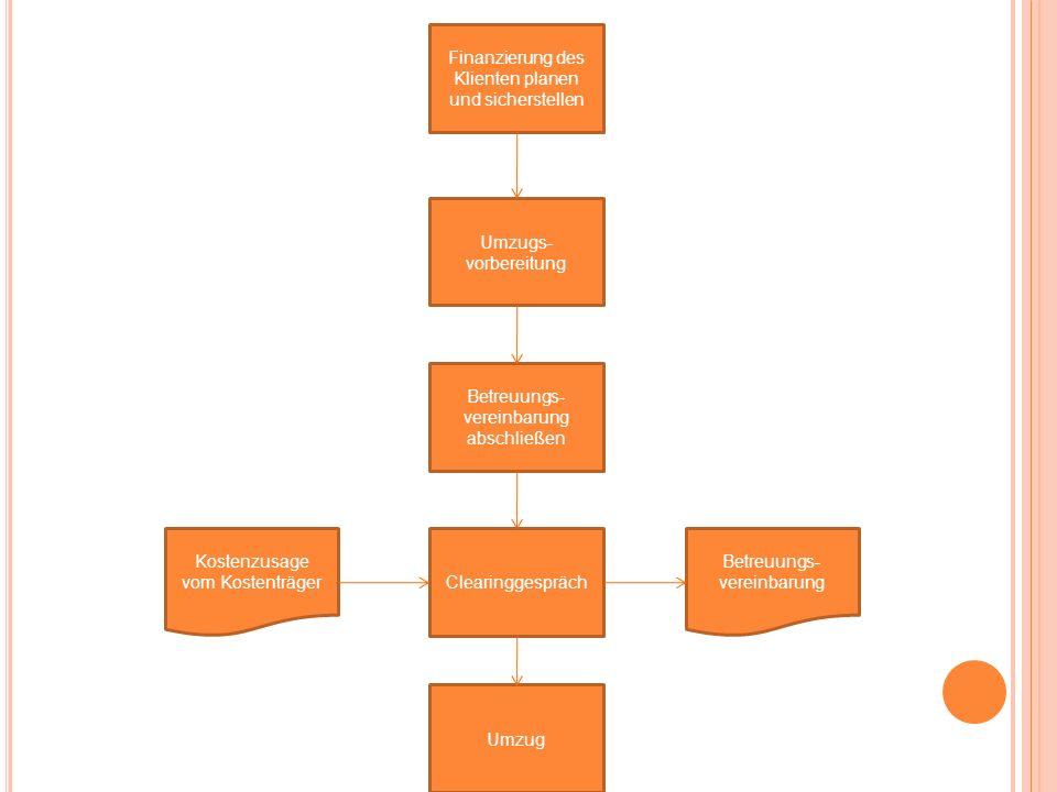 Finanzierung des Klienten planen und sicherstellen Umzugs- vorbereitung Betreuungs- vereinbarung abschließen Clearinggespräch Kostenzusage vom Kostent