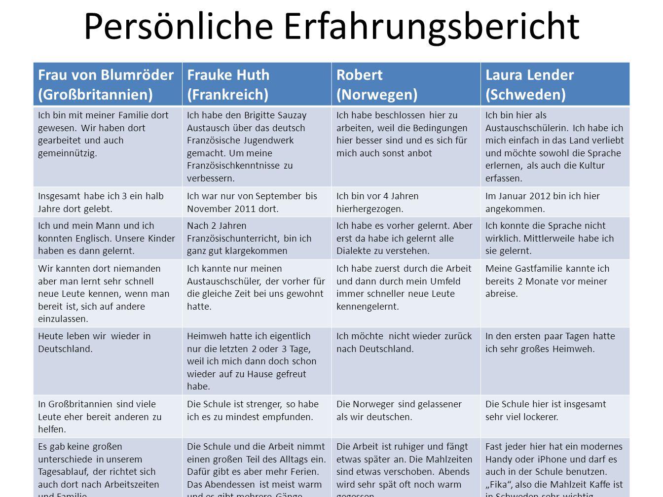 Persönliche Erfahrungsbericht Frau von Blumröder (Großbritannien) Frauke Huth (Frankreich) Robert (Norwegen) Laura Lender (Schweden) Ich bin mit meine