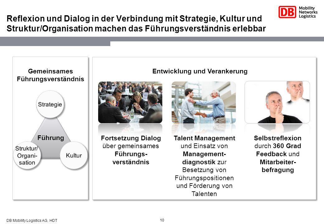 Reflexion und Dialog in der Verbindung mit Strategie, Kultur und Struktur/Organisation machen das Führungsverständnis erlebbar 10 Entwicklung und Vera