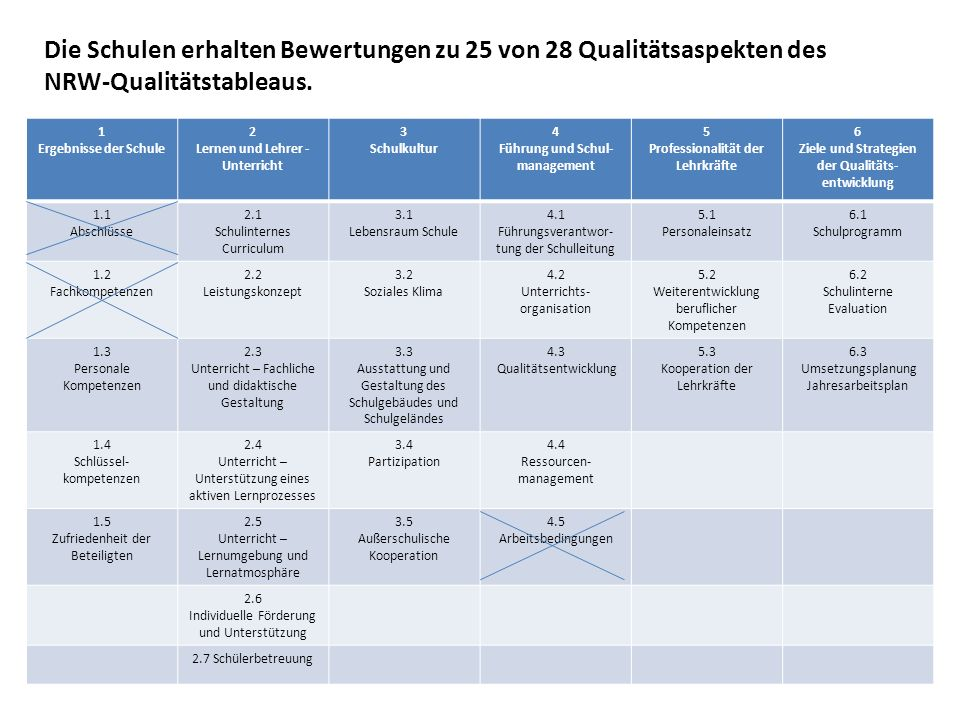 Die Schulen erhalten Bewertungen zu 25 von 28 Qualitätsaspekten des NRW-Qualitätstableaus. 1 Ergebnisse der Schule 2 Lernen und Lehrer - Unterricht 3