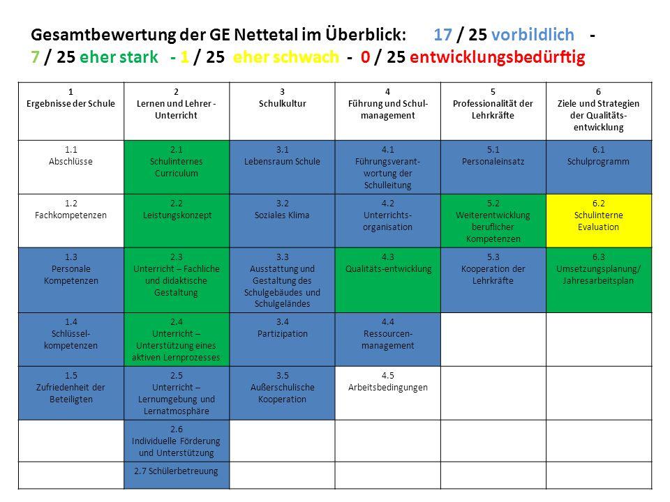 Gesamtbewertung der GE Nettetal im Überblick: 17 / 25 vorbildlich - 7 / 25 eher stark - 1 / 25 eher schwach - 0 / 25 entwicklungsbedürftig 1 Ergebniss