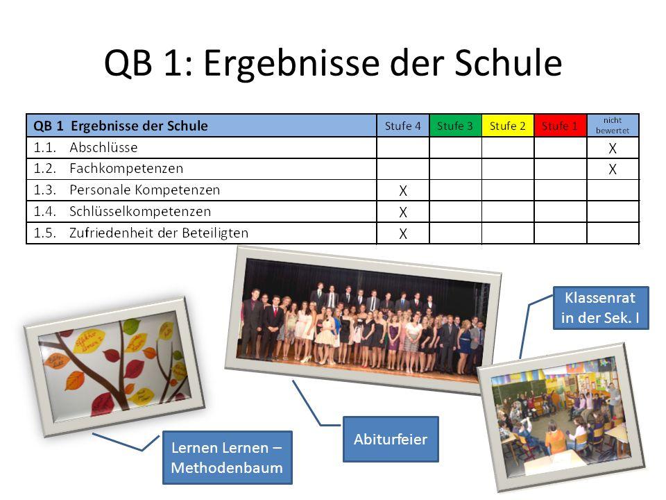 QB 1: Ergebnisse der Schule Abiturfeier Lernen Lernen – Methodenbaum Klassenrat in der Sek. I