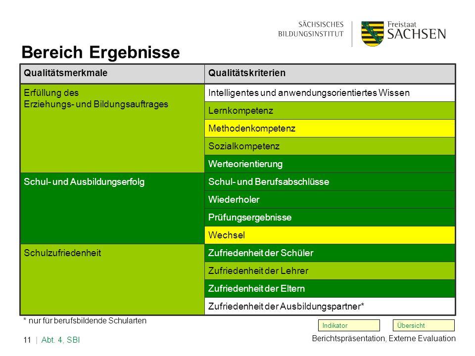 Berichtspräsentation, Externe Evaluation | Abt. 4, SBI11 Übersicht Bereich Ergebnisse * nur für berufsbildende Schularten Indikator QualitätsmerkmaleQ