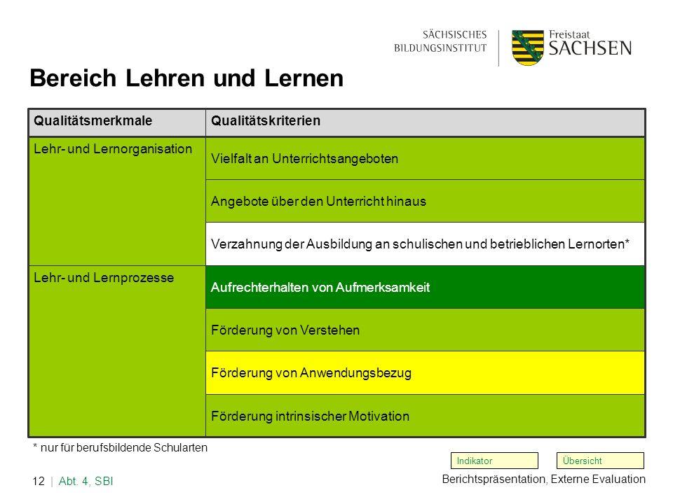 Berichtspräsentation, Externe Evaluation | Abt. 4, SBI12 Übersicht Bereich Lehren und Lernen Indikator * nur für berufsbildende Schularten Qualitätsme