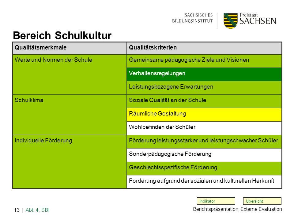 Berichtspräsentation, Externe Evaluation | Abt. 4, SBI13 Übersicht Bereich Schulkultur Indikator QualitätsmerkmaleQualitätskriterien Werte und Normen