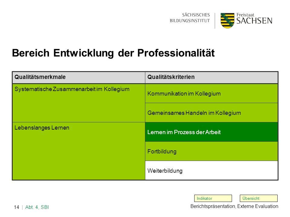 Berichtspräsentation, Externe Evaluation | Abt. 4, SBI14 Übersicht Bereich Entwicklung der Professionalität Indikator QualitätsmerkmaleQualitätskriter