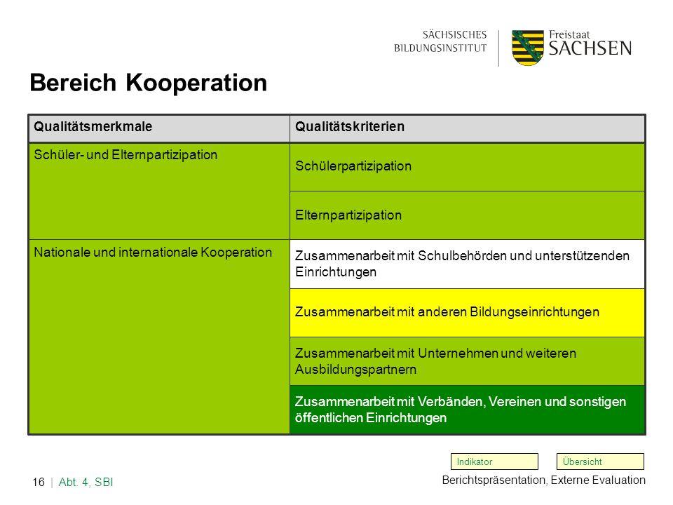 Berichtspräsentation, Externe Evaluation | Abt. 4, SBI16 Übersicht Bereich Kooperation Indikator QualitätsmerkmaleQualitätskriterien Schüler- und Elte