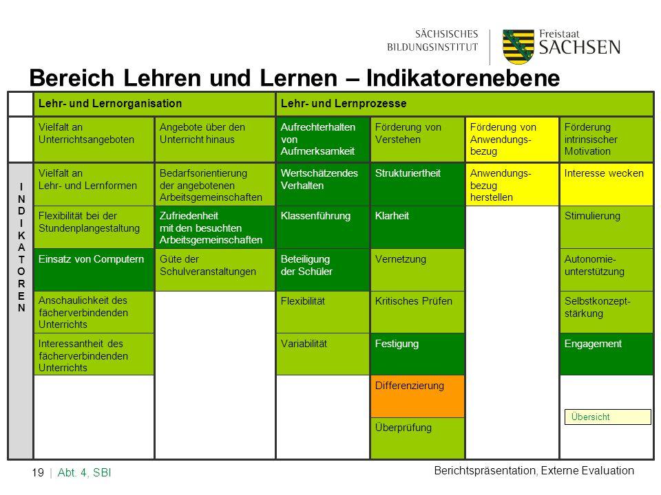 Berichtspräsentation, Externe Evaluation | Abt. 4, SBI19 Übersicht Bereich Lehren und Lernen – Indikatorenebene Lehr- und LernorganisationLehr- und Le