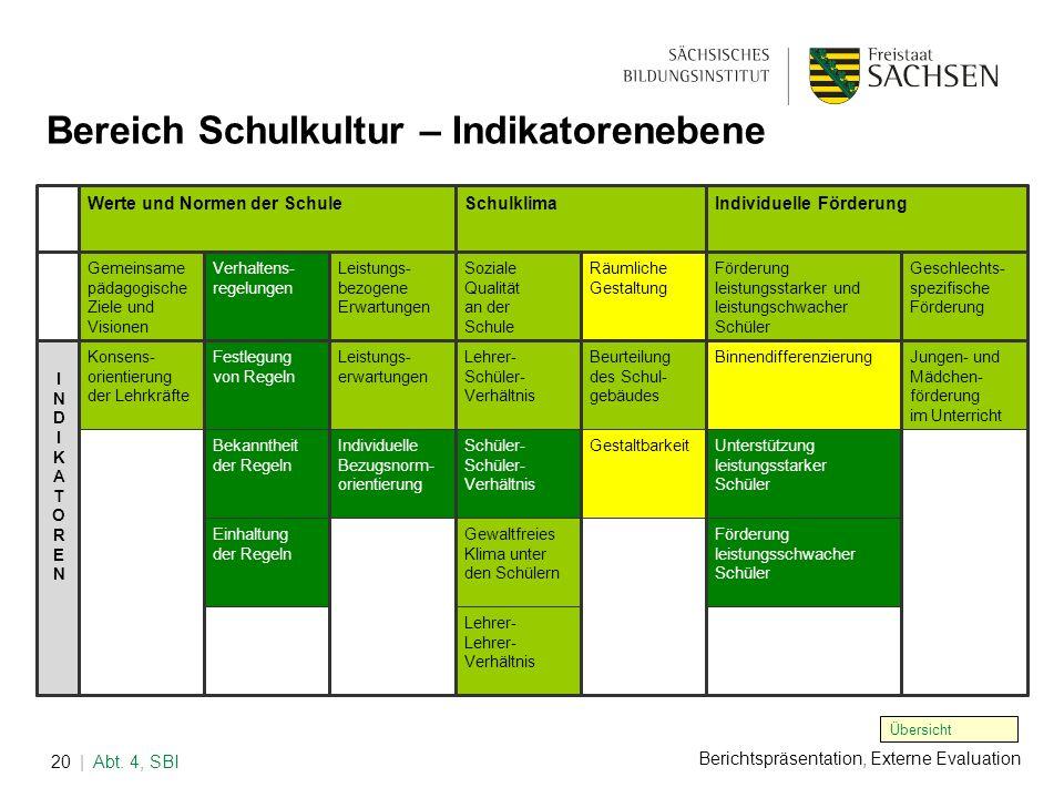 Berichtspräsentation, Externe Evaluation | Abt. 4, SBI20 Bereich Schulkultur – Indikatorenebene Übersicht Werte und Normen der SchuleSchulklimaIndivid