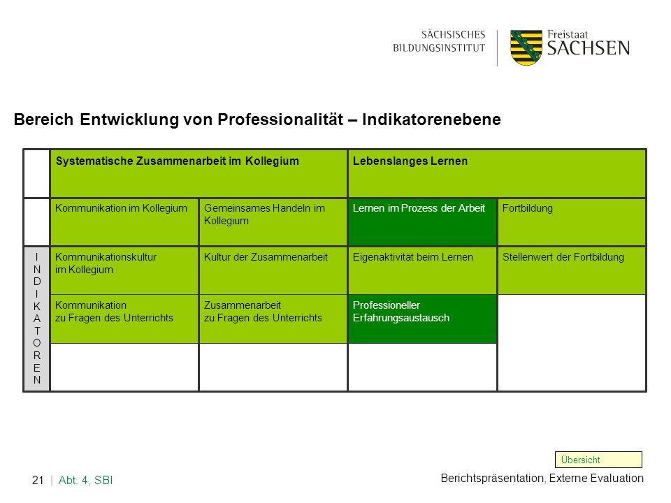 Berichtspräsentation, Externe Evaluation | Abt. 4, SBI21 Bereich Entwicklung von Professionalität – Indikatorenebene Übersicht Systematische Zusammena