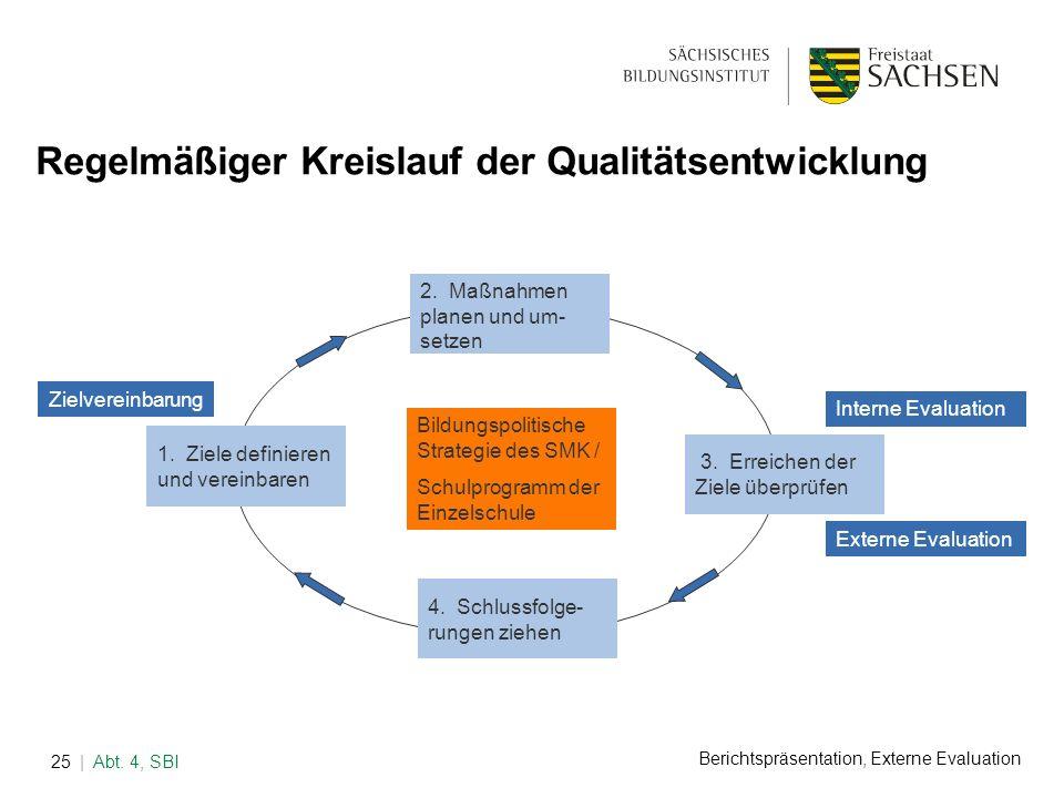 Berichtspräsentation, Externe Evaluation | Abt. 4, SBI25 Regelmäßiger Kreislauf der Qualitätsentwicklung Bildungspolitische Strategie des SMK / Schulp