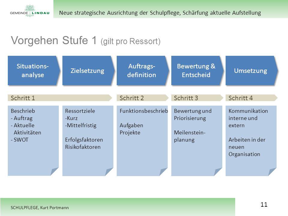 SCHULPFLEGE, Kurt Portmann Vorgehen Stufe 1 (gilt pro Ressort) Neue strategische Ausrichtung der Schulpflege, Schärfung aktuelle Aufstellung Zielsetzu