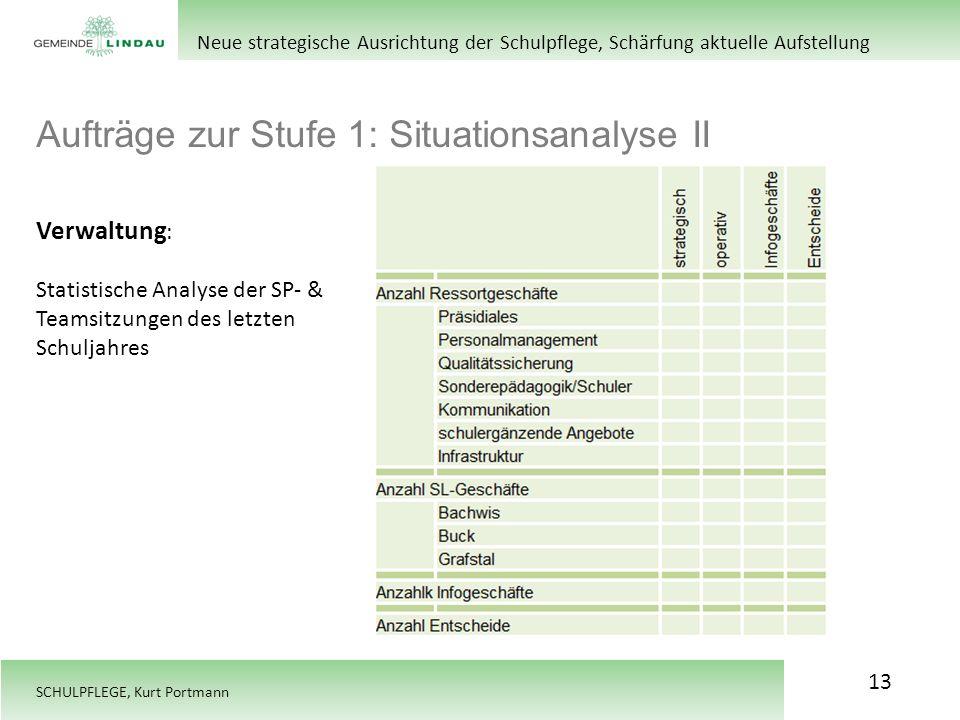 SCHULPFLEGE, Kurt Portmann Aufträge zur Stufe 1: Situationsanalyse II Neue strategische Ausrichtung der Schulpflege, Schärfung aktuelle Aufstellung Ve