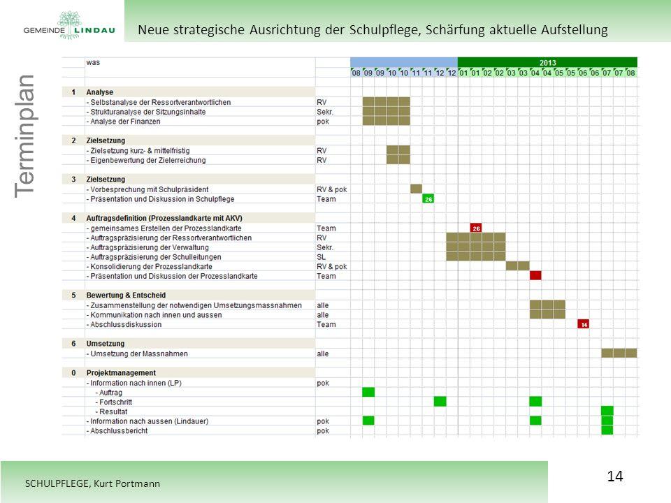 SCHULPFLEGE, Kurt Portmann Terminplan 14 Neue strategische Ausrichtung der Schulpflege, Schärfung aktuelle Aufstellung