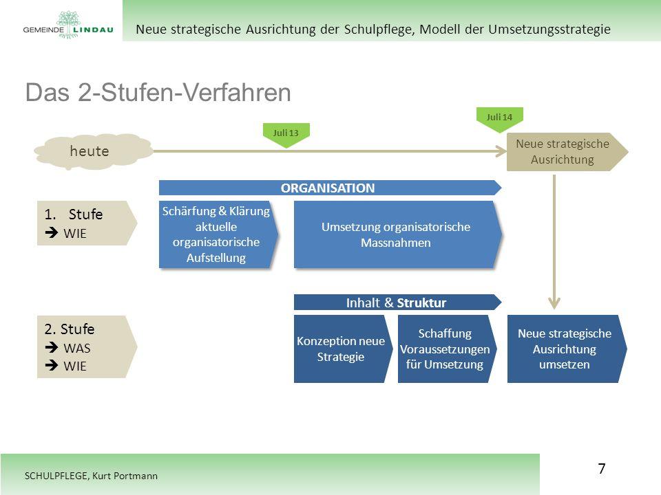 SCHULPFLEGE, Kurt Portmann Das 2-Stufen-Verfahren Zielsetzungen Neue strategische Ausrichtung der Schulpflege, Modell der Umsetzungsstrategie 1.Stufe WIE 2.