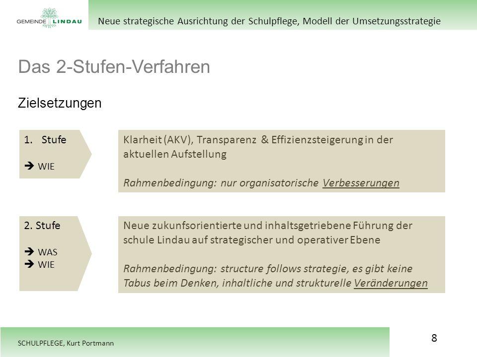 SCHULPFLEGE, Kurt Portmann Das 2-Stufen-Verfahren Zielsetzungen Neue strategische Ausrichtung der Schulpflege, Modell der Umsetzungsstrategie 1.Stufe