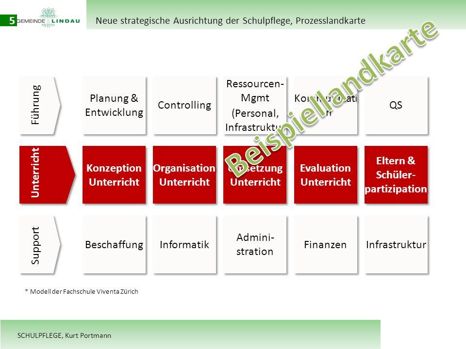SCHULPFLEGE, Kurt Portmann 5 Führung Unterricht Support Planung & Entwicklung Controlling Ressourcen- Mgmt (Personal, Infrastruktur Ressourcen- Mgmt (