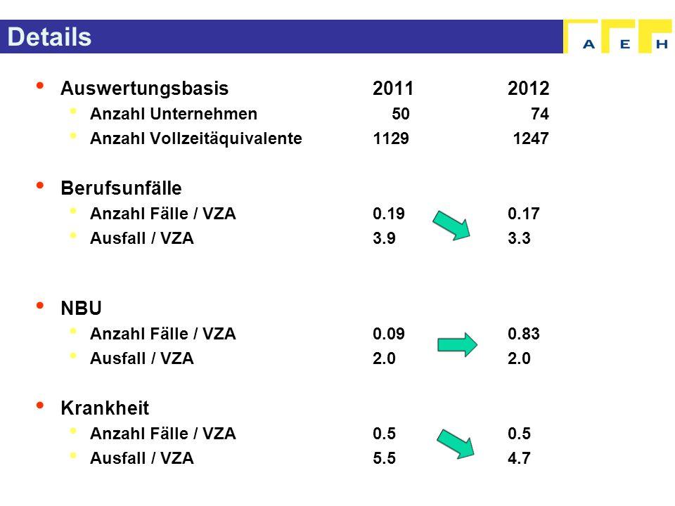 Details Auswertungsbasis20112012 Anzahl Unternehmen 50 74 Anzahl Vollzeitäquivalente1129 1247 Berufsunfälle Anzahl Fälle / VZA0.190.17 Ausfall / VZA3.