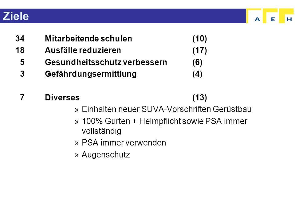 Ziele 34Mitarbeitende schulen (10) 18Ausfälle reduzieren(17) 5Gesundheitsschutz verbessern (6) 3Gefährdungsermittlung (4) 7Diverses(13) »Einhalten neu