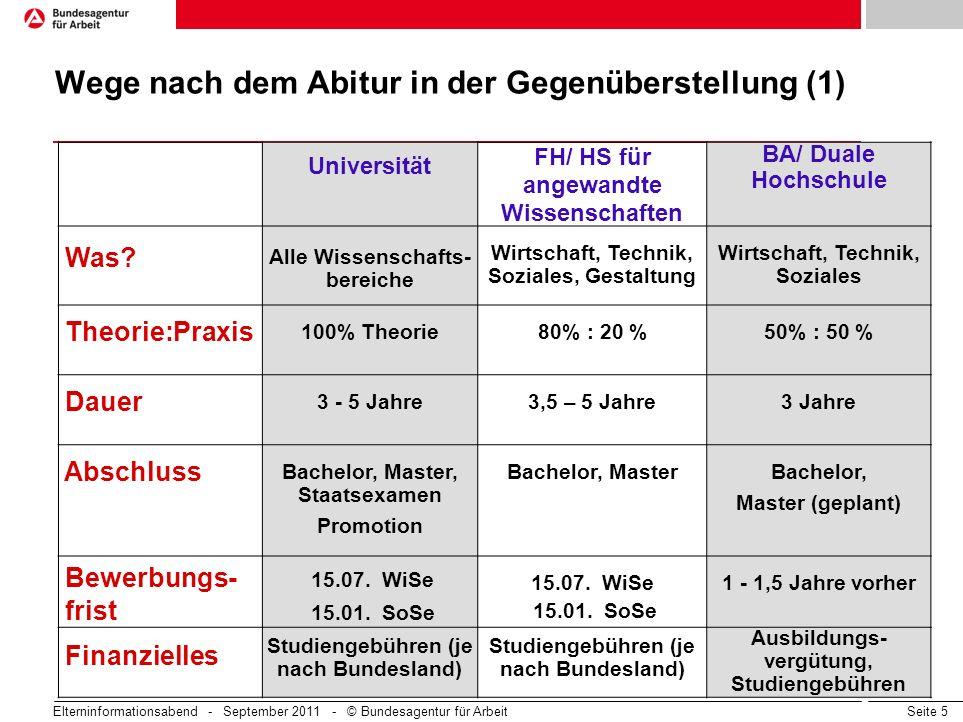 Seite 5 Universität FH/ HS für angewandte Wissenschaften BA/ Duale Hochschule Was? Alle Wissenschafts- bereiche Wirtschaft, Technik, Soziales, Gestalt
