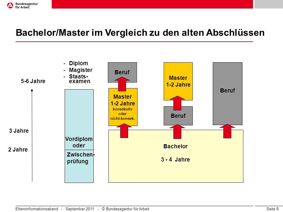 Seite 8 Elterninformationsabend - September 2011 - © Bundesagentur für Arbeit Vordiplom oder - Diplom - Magister - Staats- examen Zwischen- prüfung 5-