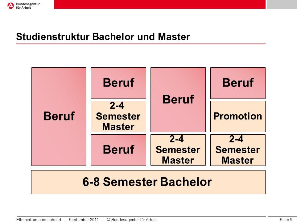 Seite 9 Studienstruktur Bachelor und Master 6-8 Semester Bachelor Beruf 2-4 Semester Master Beruf 2-4 Semester Master 2-4 Semester Master Promotion Be