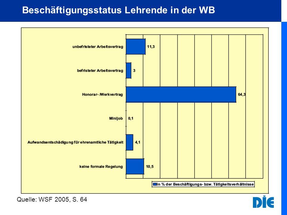 Beschäftigungsstatus Lehrende in der WB Quelle: WSF 2005, S. 64
