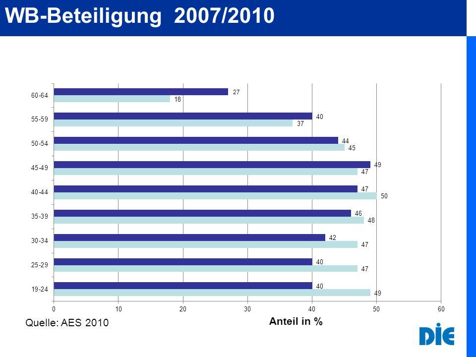 Weiterbil- dung Erwerbs- tätigkeit Bildungs- stand Haupteinflussfaktoren auf WB-Beteiligung