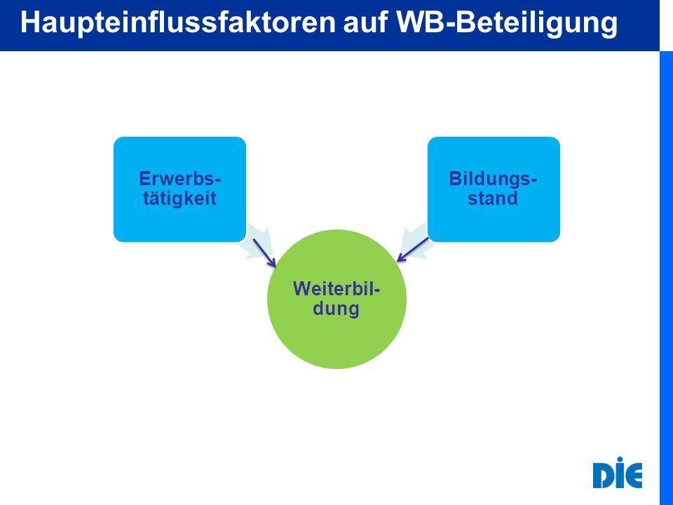 Teilnahme an BWB nach Qualifikationsgruppen Teilnahmequoten in % Arbeiter Angestellte Beamte TNS Infratest: AES 2007