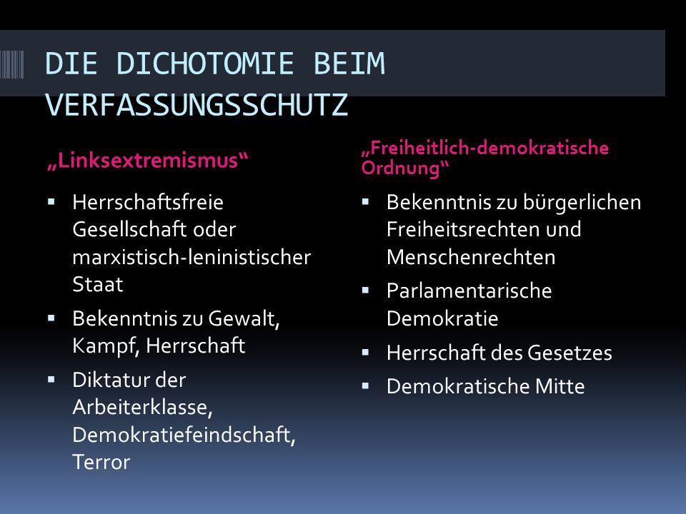 DIE DICHOTOMIE BEIM VERFASSUNGSSCHUTZ Linksextremismus Freiheitlich-demokratische Ordnung Herrschaftsfreie Gesellschaft oder marxistisch-leninistische