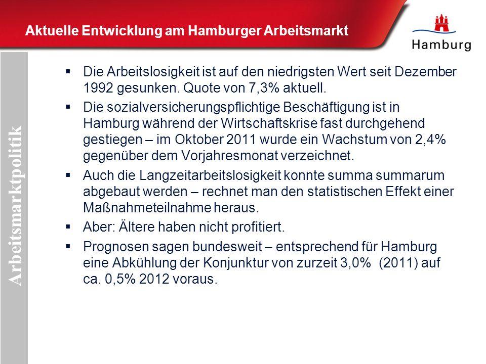 Aktuelle Entwicklung am Hamburger Arbeitsmarkt Die Arbeitslosigkeit ist auf den niedrigsten Wert seit Dezember 1992 gesunken.